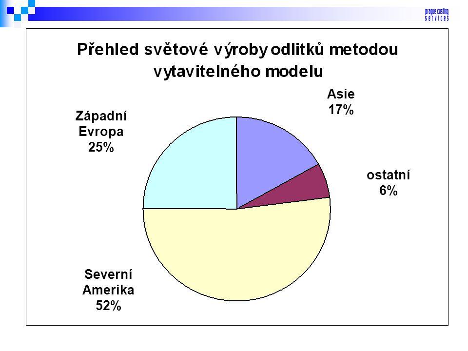 Průmyslové plynové turbíny 25 % Sportovní zboží 7 % Automobilový průmysl 3% Všeobecné strojírenství 18% Letecký průmysl 47%