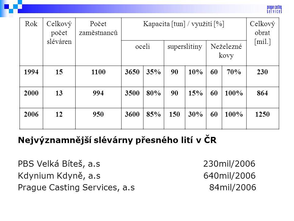 Pozice českého přesného lití ve světě statistika k roku 2006 EvropaVelká Británie FrancieNěmeckoČeská republika Severní Amerika Obrat v mil. USD 12505