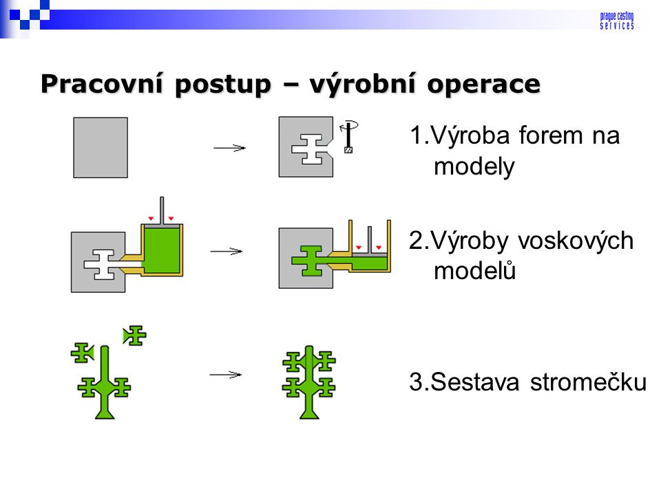 TECHNOLOGIE VÝROBY metoda INVESTMENT CASTING
