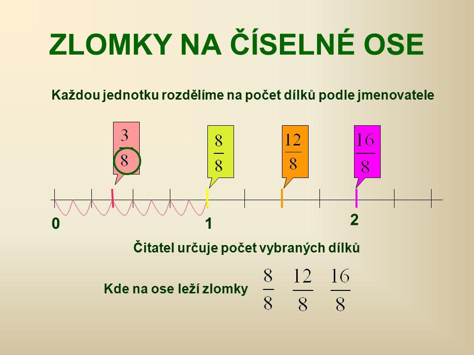 ROZŠIŘOVÁNÍ ZLOMKŮ Rozšířit zlomek číslem různým od nuly znamená vynásobit čitatele i jmenovatele daným číslem.