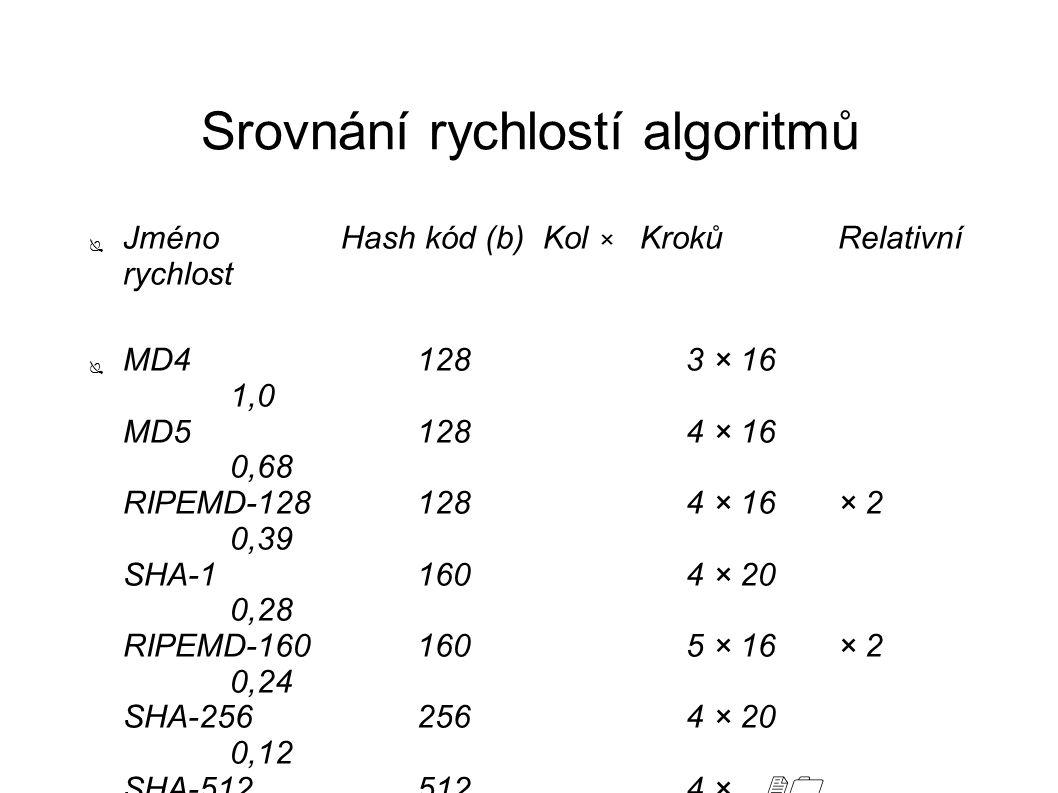 Srovnání rychlostí algoritmů ● Jméno Hash kód (b) Kol × Kroků Relativní rychlost ● MD4 1283 × 16 1,0 MD5 1284 × 16 0,68 RIPEMD-128 1284 × 16× 2 0,39 SHA-1 1604 × 20 0,28 RIPEMD-160 1605 × 16× 2 0,24 SHA-256 2564 × 20 0,12 SHA-512 5124 × 20 0.03