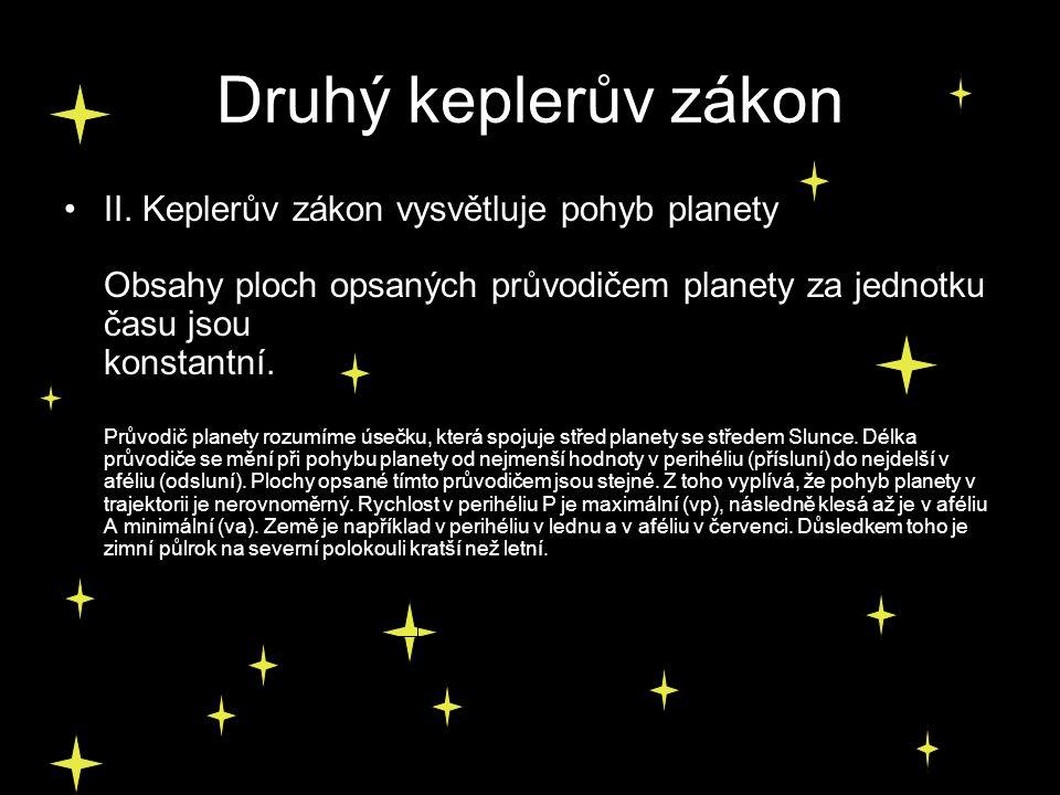 Druhý keplerův zákon II. Keplerův zákon vysvětluje pohyb planety Obsahy ploch opsaných průvodičem planety za jednotku času jsou konstantní. Průvodič p