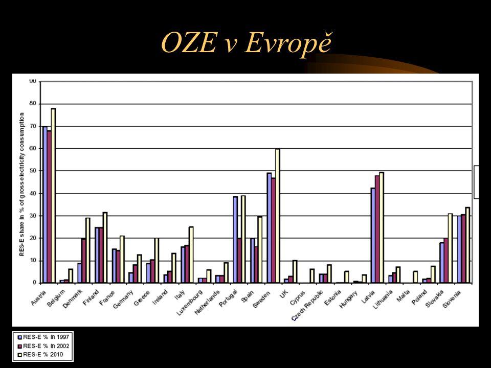 OZE v Evropě