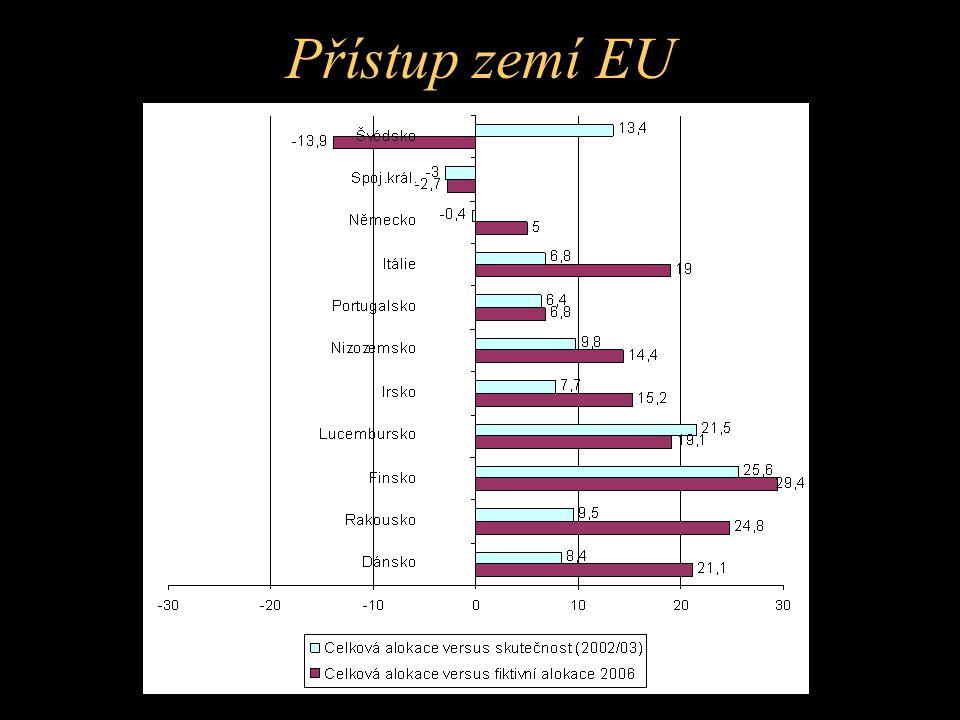 Přístup zemí EU