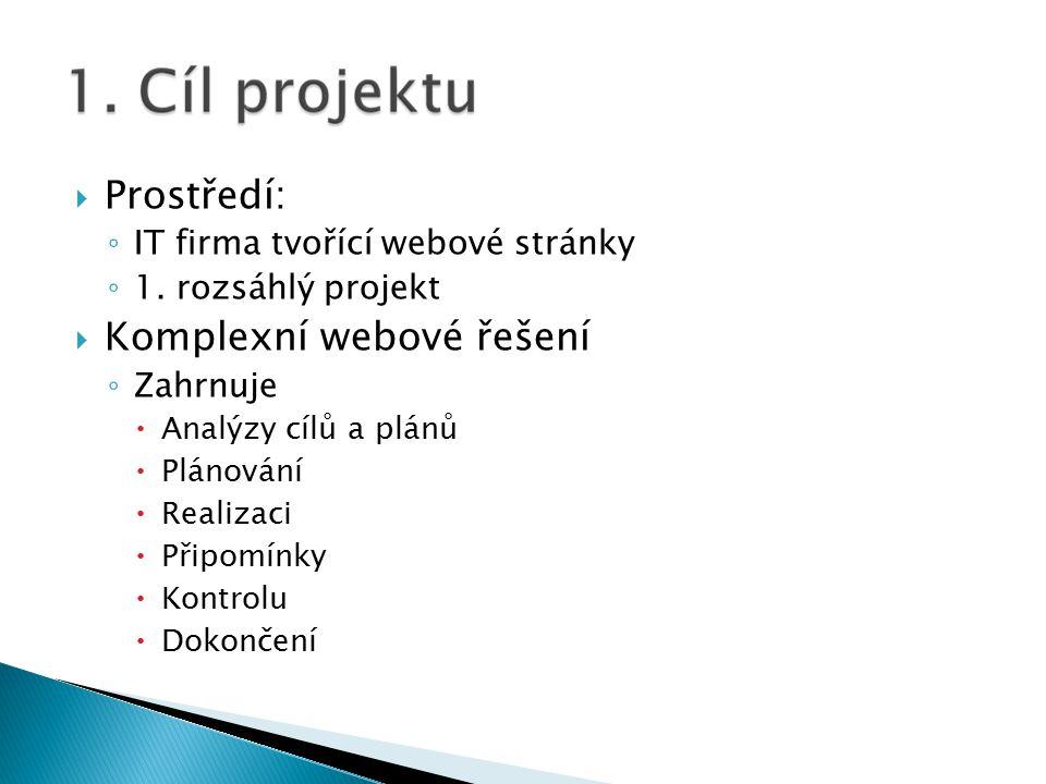  Prostředí: ◦ IT firma tvořící webové stránky ◦ 1.