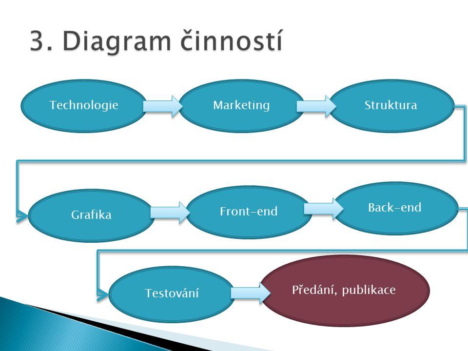 TechnologieMarketingStruktura Grafika Front-end Back-end Testování Předání, publikace