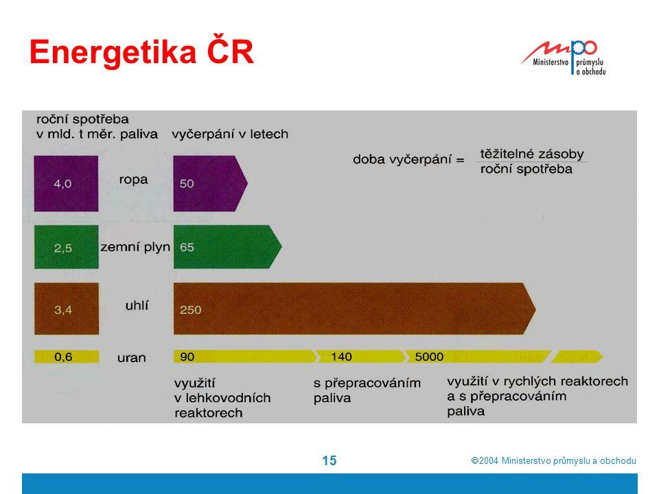  2004  Ministerstvo průmyslu a obchodu 15 Energetika ČR