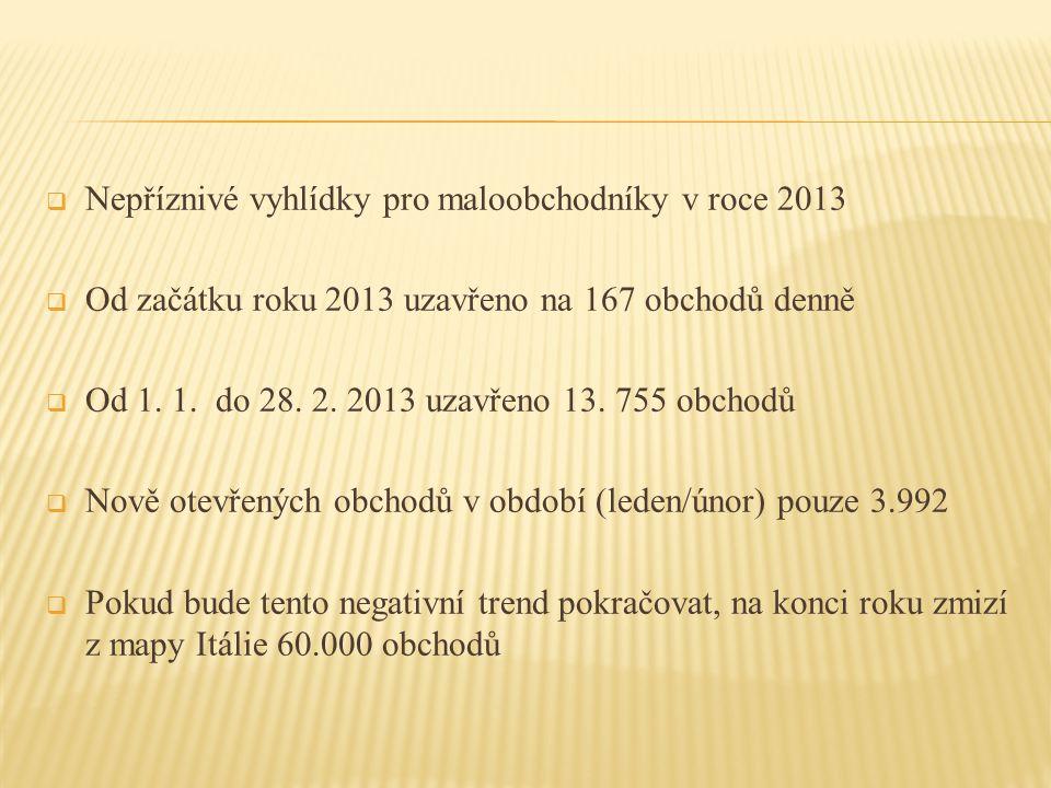  Nepříznivé vyhlídky pro maloobchodníky v roce 2013  Od začátku roku 2013 uzavřeno na 167 obchodů denně  Od 1. 1. do 28. 2. 2013 uzavřeno 13. 755 o
