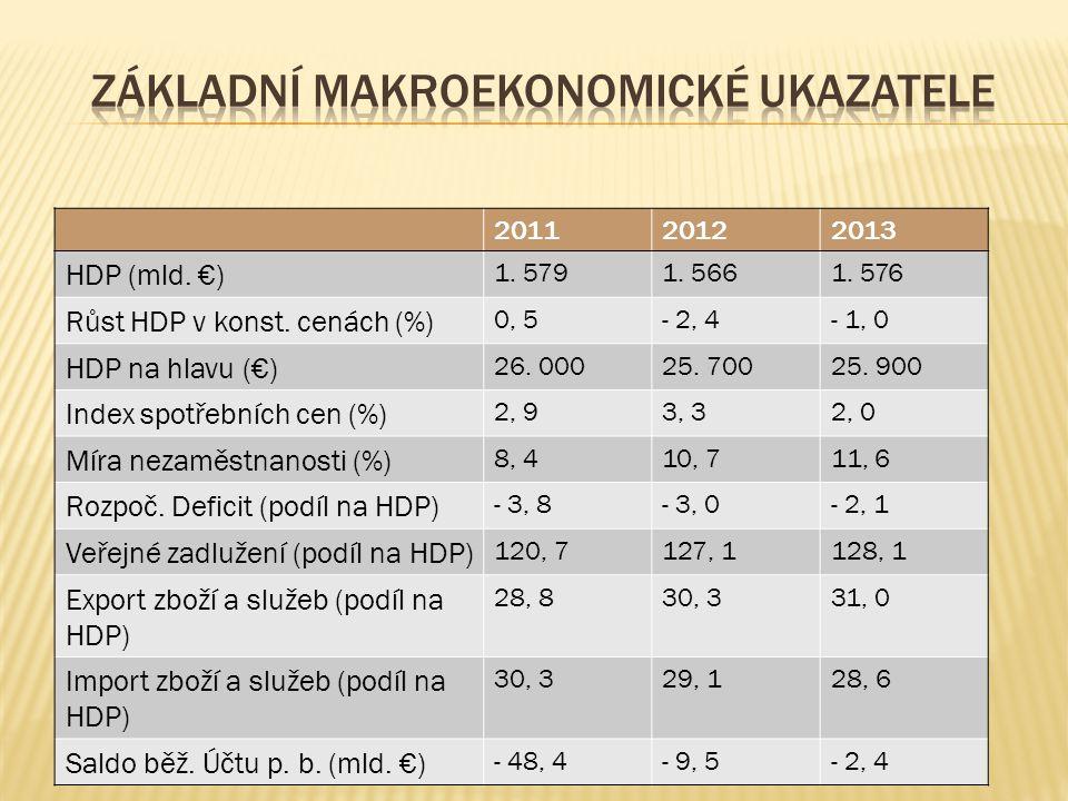 201120122013 HDP (mld. €) 1. 5791. 5661. 576 Růst HDP v konst. cenách (%) 0, 5- 2, 4- 1, 0 HDP na hlavu (€) 26. 00025. 70025. 900 Index spotřebních ce