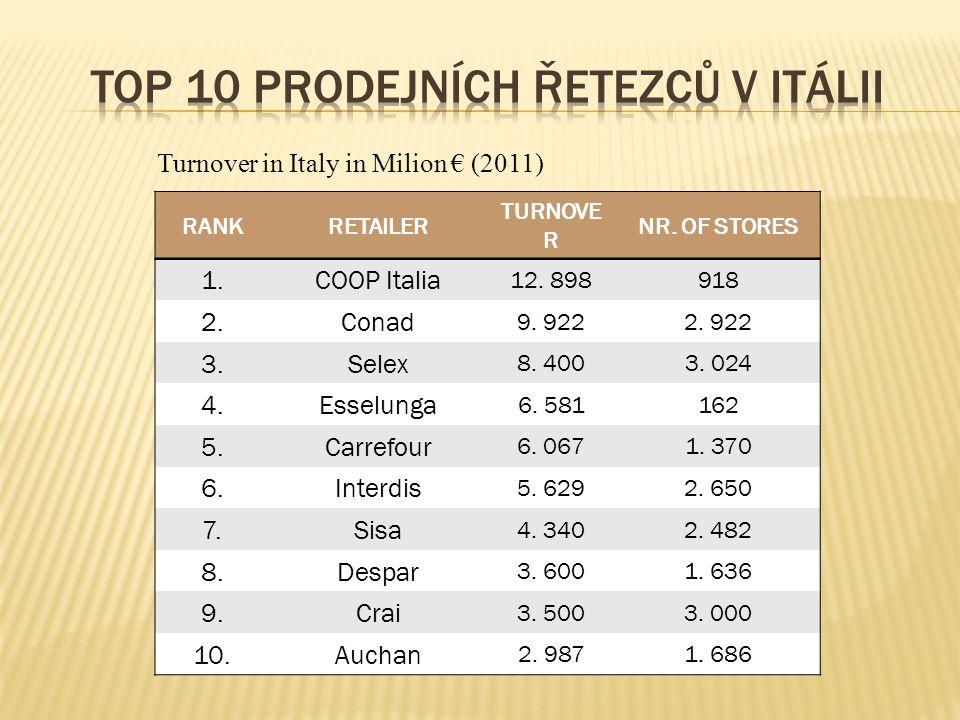 RANKRETAILER TURNOVE R NR. OF STORES 1.COOP Italia 12.