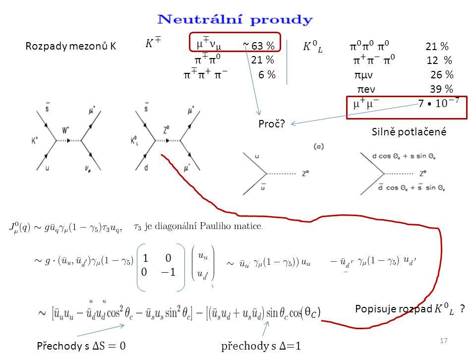 17 Rozpady mezonů K~ 63 % Proč Silně potlačené Přechody s ΔS = 0 přechody s Δ=1