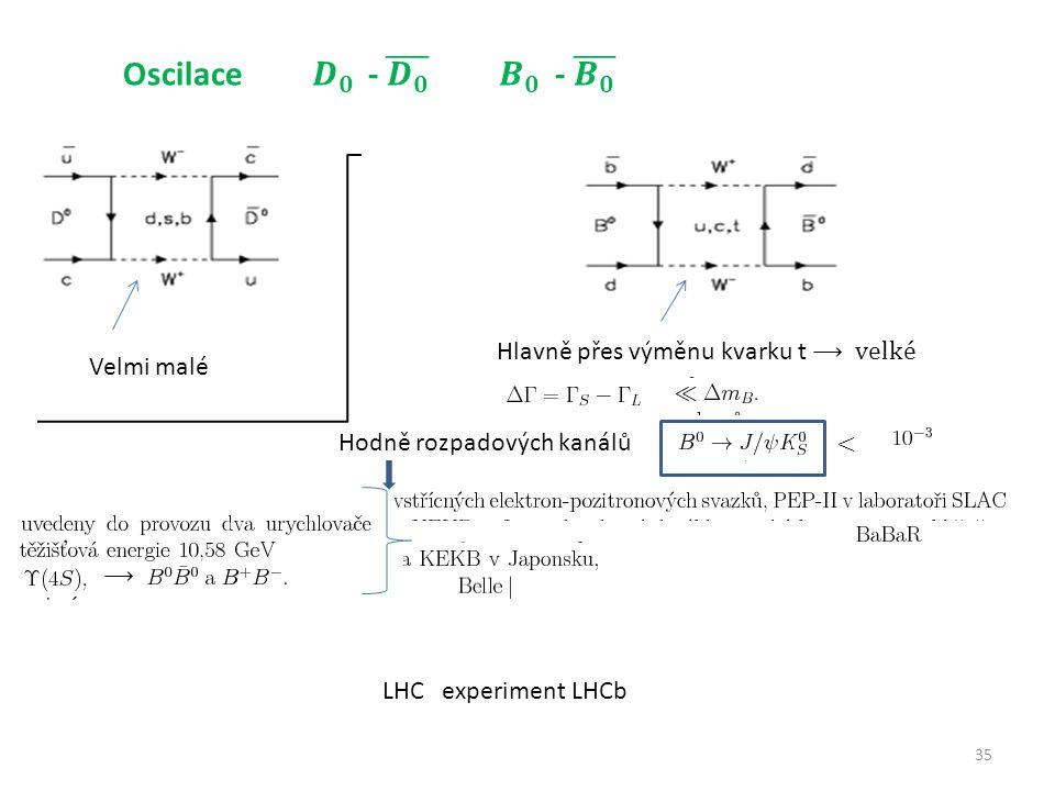 35 Velmi malé Hlavně přes výměnu kvarku t ⟶ velké Hodně rozpadových kanálů ⟶ LHC experiment LHCb