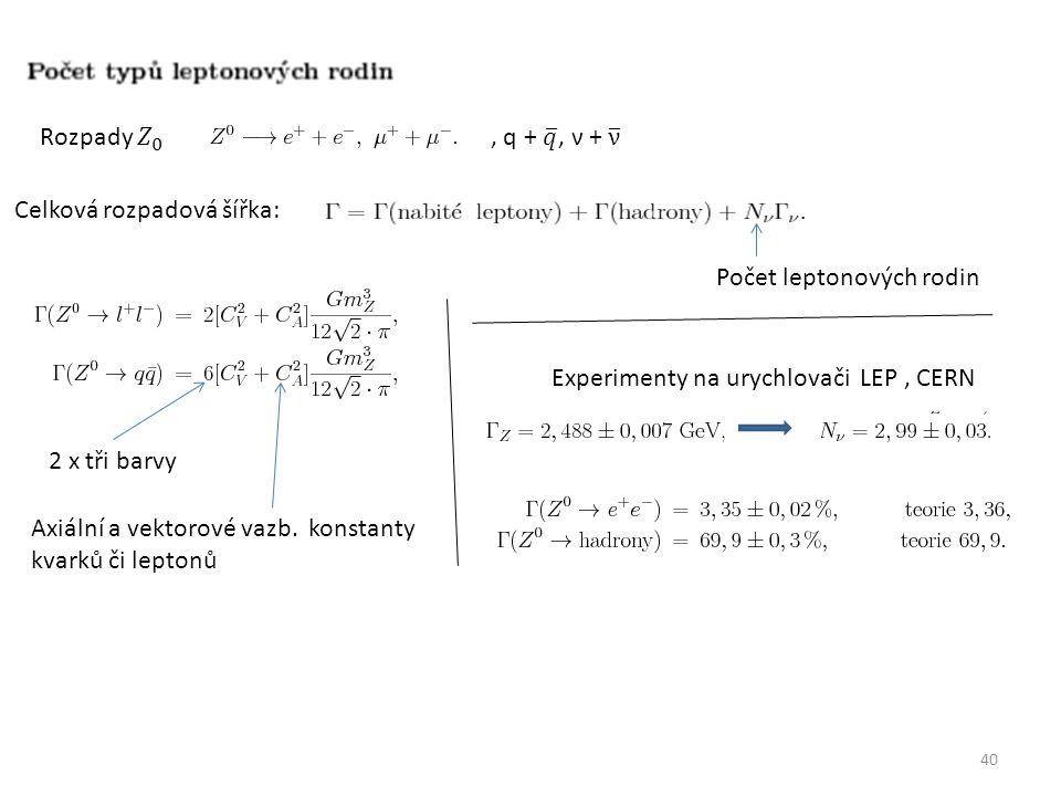 40 Celková rozpadová šířka: Počet leptonových rodin 2 x tři barvy Axiální a vektorové vazb.
