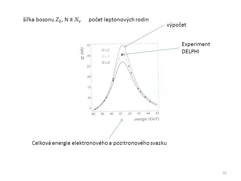 41 Celková energie elektronového a pozitronového svazku Experiment DELPHI výpočet