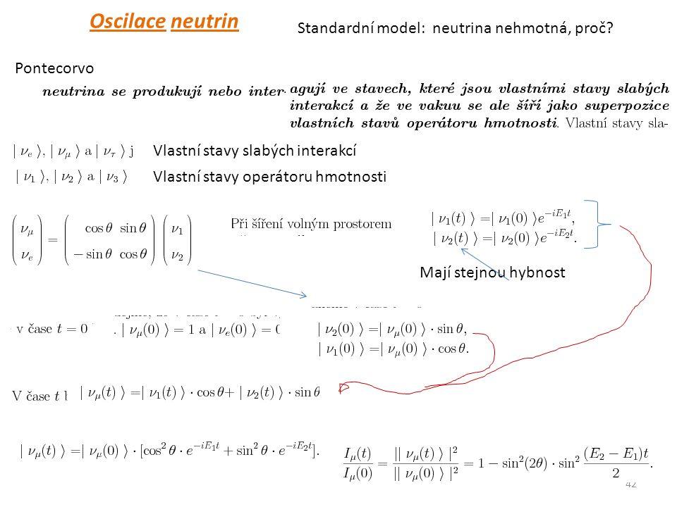 42 Oscilace neutrin Pontecorvo Vlastní stavy slabých interakcí Vlastní stavy operátoru hmotnosti Standardní model: neutrina nehmotná, proč.