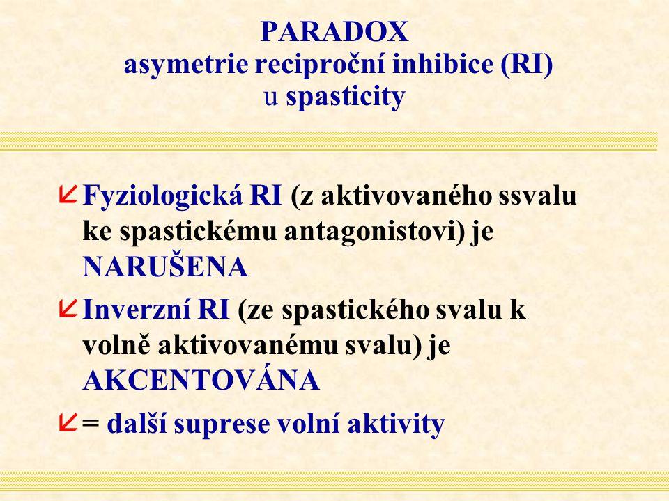 PARADOX asymetrie reciproční inhibice (RI) u spasticity åFyziologická RI (z aktivovaného ssvalu ke spastickému antagonistovi) je NARUŠENA åInverzní RI