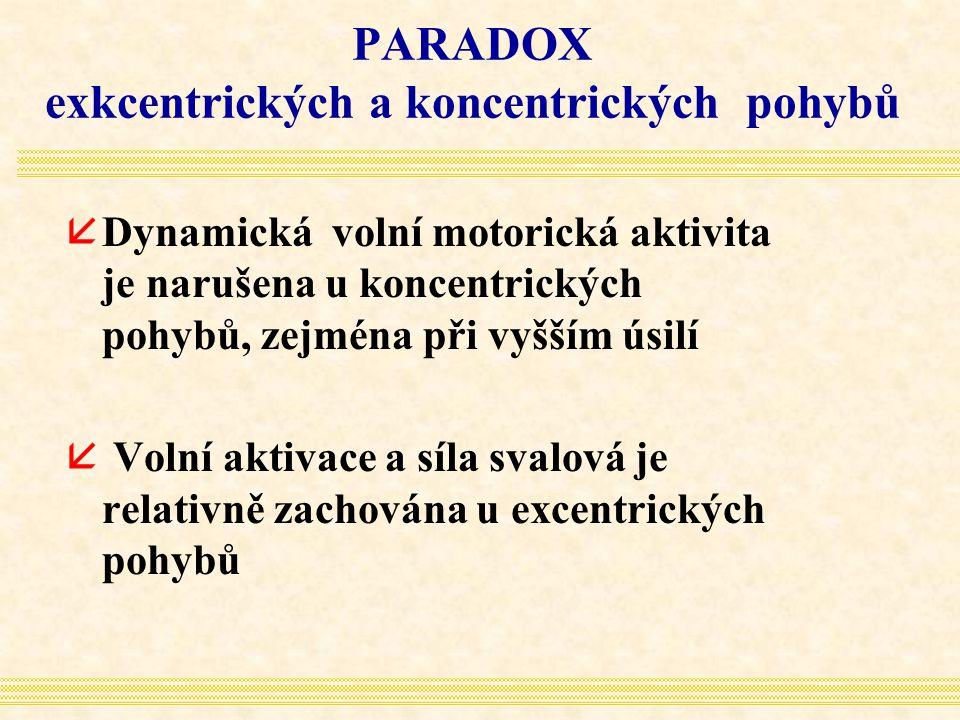 PARADOX exkcentrických a koncentrických pohybů åDynamická volní motorická aktivita je narušena u koncentrických pohybů, zejména při vyšším úsilí å Vol