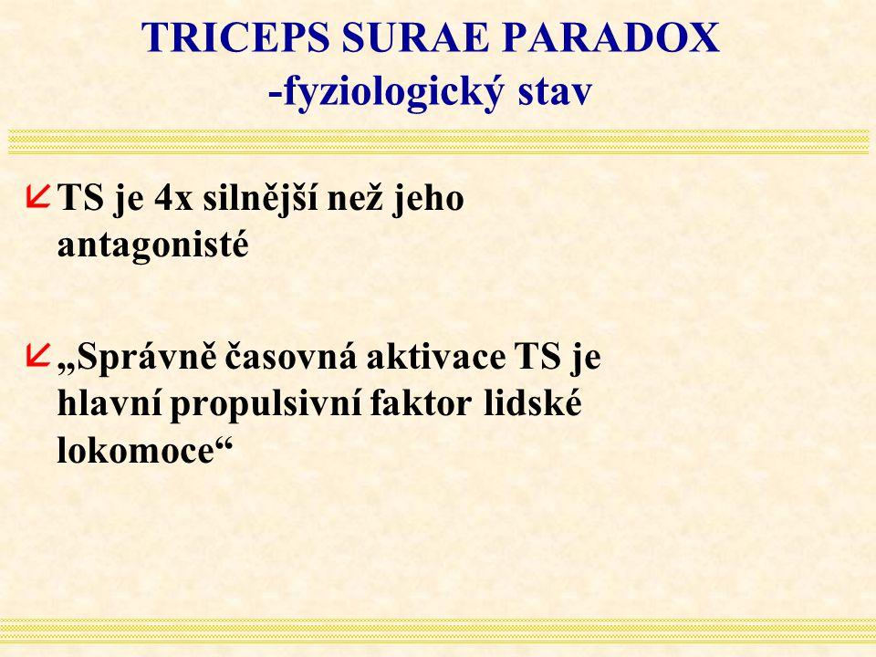 """TRICEPS SURAE PARADOX -fyziologický stav åTS je 4x silnější než jeho antagonisté å""""Správně časovná aktivace TS je hlavní propulsivní faktor lidské lok"""