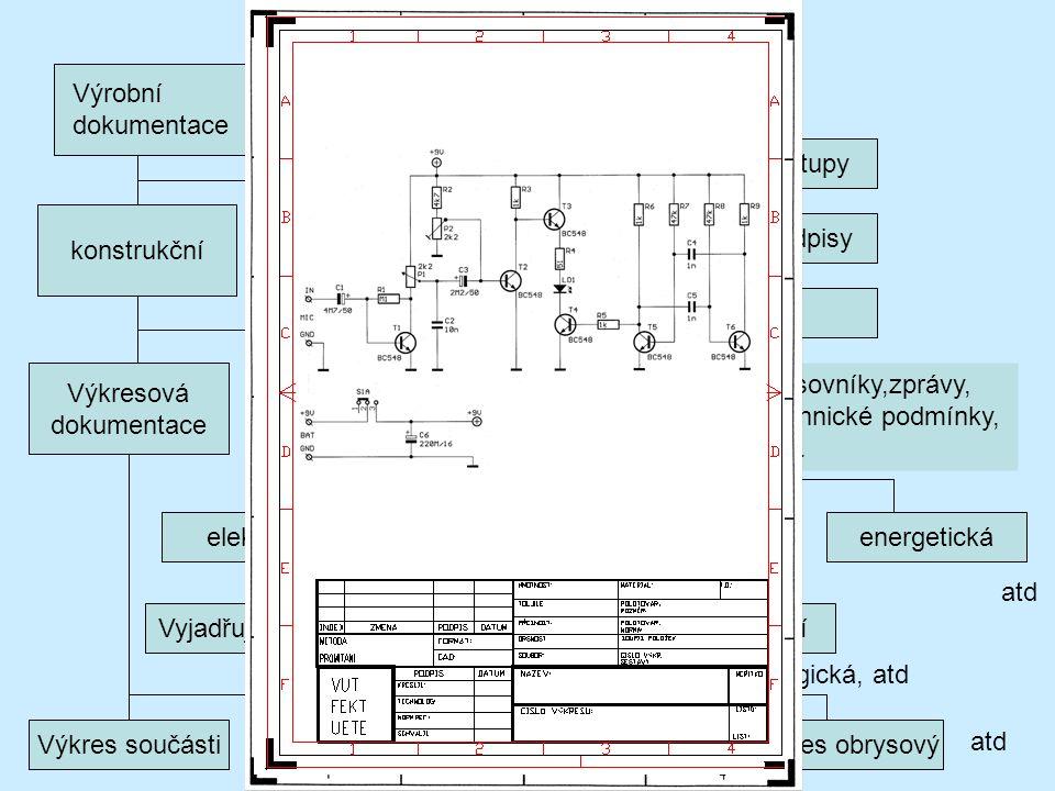 Výrobní dokumentace konstrukčnítechnologická Výkresová dokumentace Technol. předpisy atd. Technol. postupy Výkres sestavení Schémata podle oborů Texto