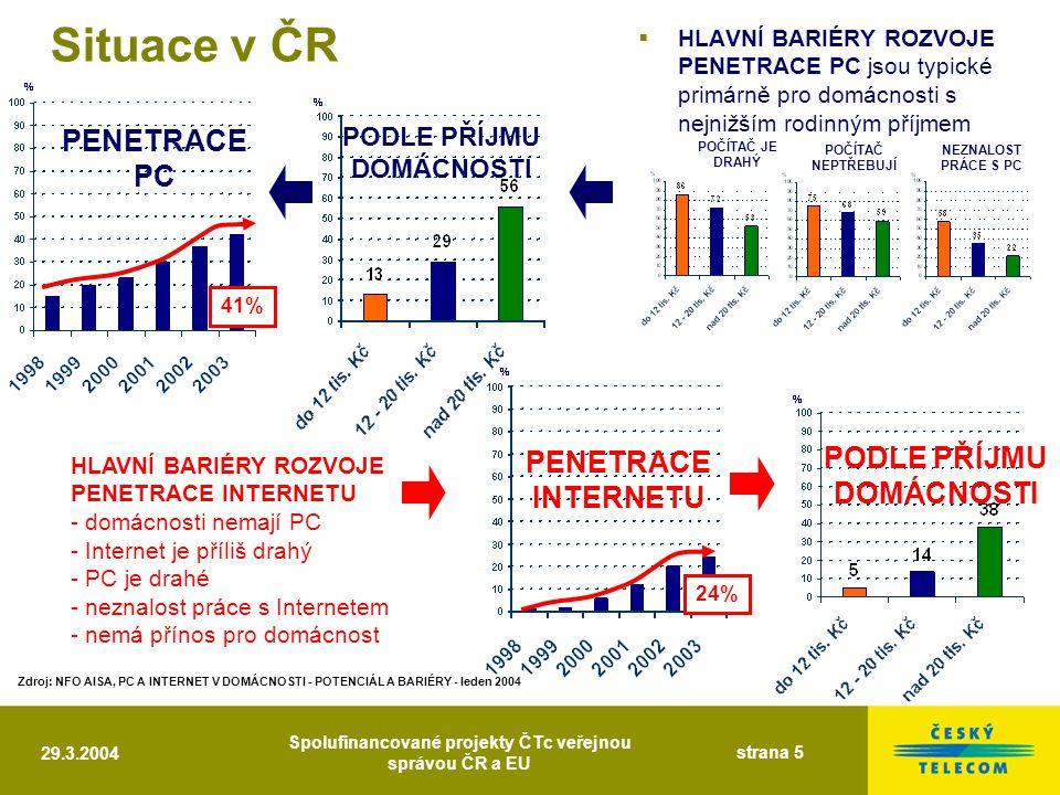 29.3.2004 Spolufinancované projekty ČTc veřejnou správou ČR a EU strana 5  HLAVNÍ BARIÉRY ROZVOJE PENETRACE PC jsou typické primárně pro domácnosti s nejnižším rodinným příjmem PENETRACE PC 41% PENETRACE INTERNETU 24% Zdroj: NFO AISA, PC A INTERNET V DOMÁCNOSTI - POTENCIÁL A BARIÉRY - leden 2004 POČÍTAČ JE DRAHÝ NEZNALOST PRÁCE S PC POČÍTAČ NEPTŘEBUJÍ PODLE PŘÍJMU DOMÁCNOSTI HLAVNÍ BARIÉRY ROZVOJE PENETRACE INTERNETU - domácnosti nemají PC - Internet je příliš drahý - PC je drahé - neznalost práce s Internetem - nemá přínos pro domácnost Situace v ČR