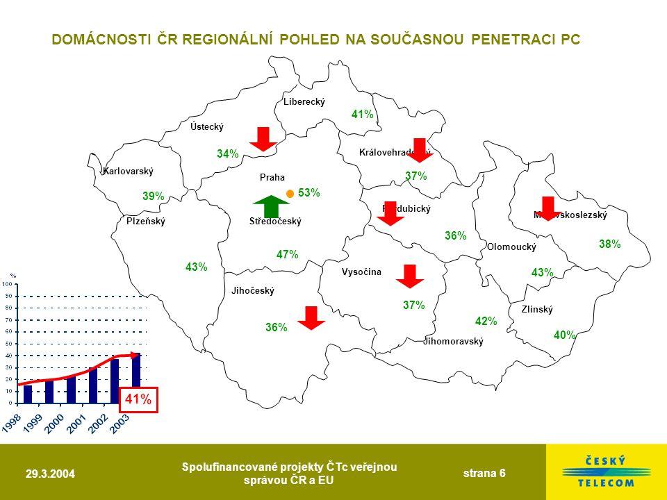 29.3.2004 Spolufinancované projekty ČTc veřejnou správou ČR a EU strana 6 Liberecký Královehradecký Moravskoslezský Pardubický Olomoucký Zlínský Jihomoravský Ústecký Praha Středočeský Vysočina Jihočeský Plzeňský Karlovarský 43% 39% 34% 41% 53% 47% 36% 37% 36% 37% 42% 38% 40% 43% DOMÁCNOSTI ČR REGIONÁLNÍ POHLED NA SOUČASNOU PENETRACI PC 41%