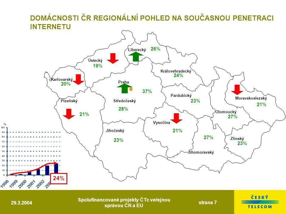 29.3.2004 Spolufinancované projekty ČTc veřejnou správou ČR a EU strana 7 Liberecký Královehradecký Moravskoslezský Pardubický Olomoucký Zlínský Jihomoravský Ústecký Praha Středočeský Vysočina Jihočeský Plzeňský Karlovarský DOMÁCNOSTI ČR REGIONÁLNÍ POHLED NA SOUČASNOU PENETRACI INTERNETU 21% 20% 19% 26% 37% 28% 23% 21% 23% 24% 27% 21% 23% 27% 24%