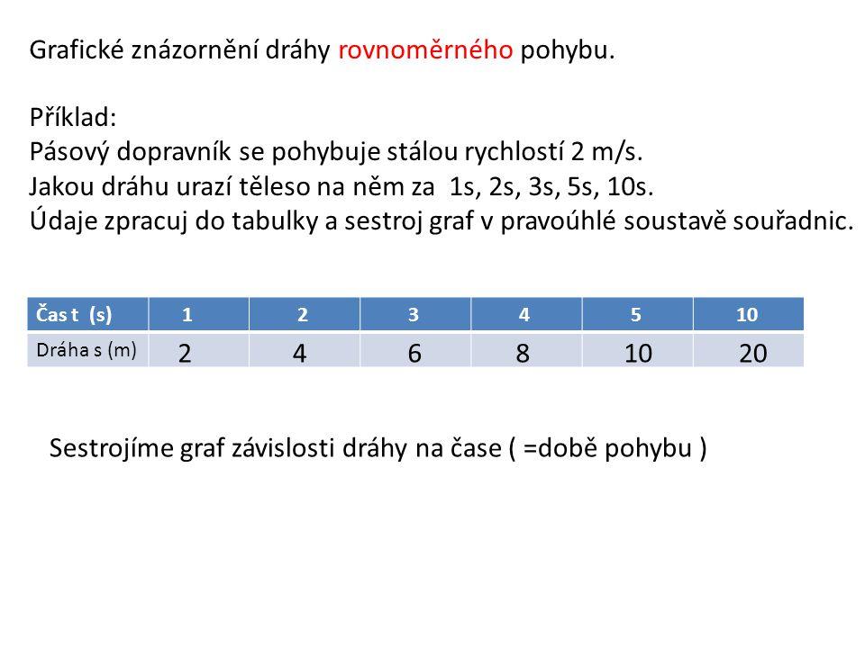 Grafické znázornění dráhy rovnoměrného pohybu. Příklad: Pásový dopravník se pohybuje stálou rychlostí 2 m/s. Jakou dráhu urazí těleso na něm za 1s, 2s