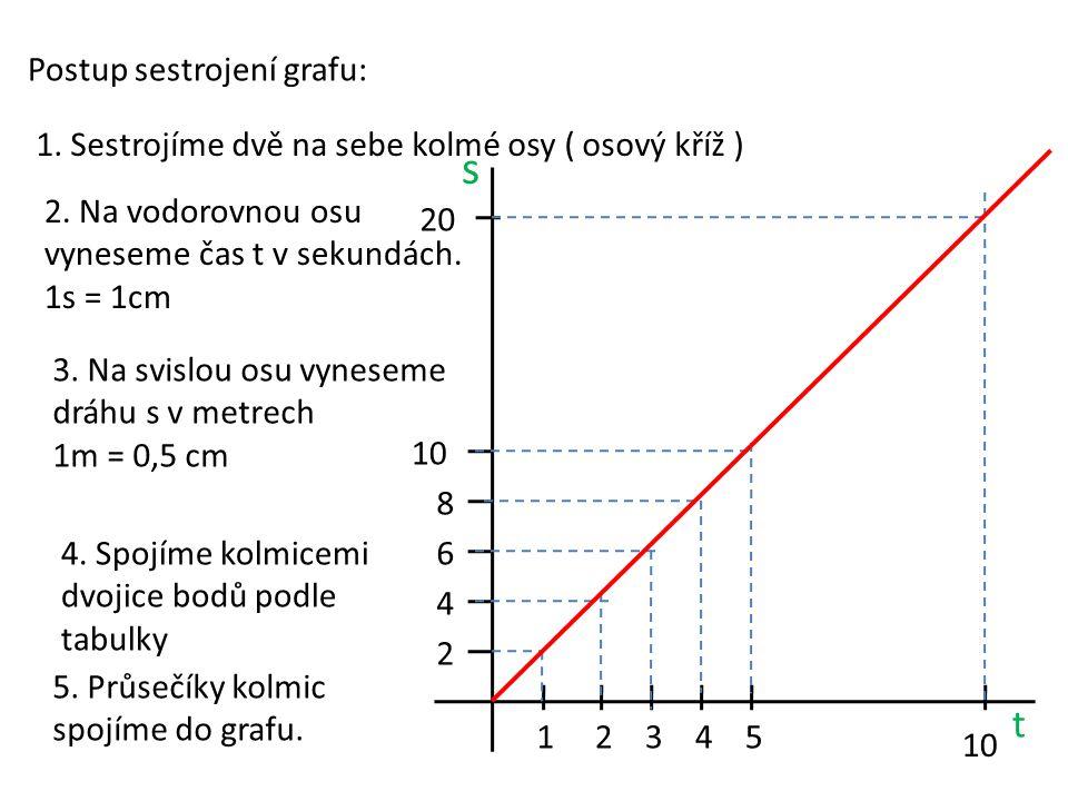 Postup sestrojení grafu: 1. Sestrojíme dvě na sebe kolmé osy ( osový kříž ) 2. Na vodorovnou osu vyneseme čas t v sekundách. 1s = 1cm 10 54321 t 3. Na