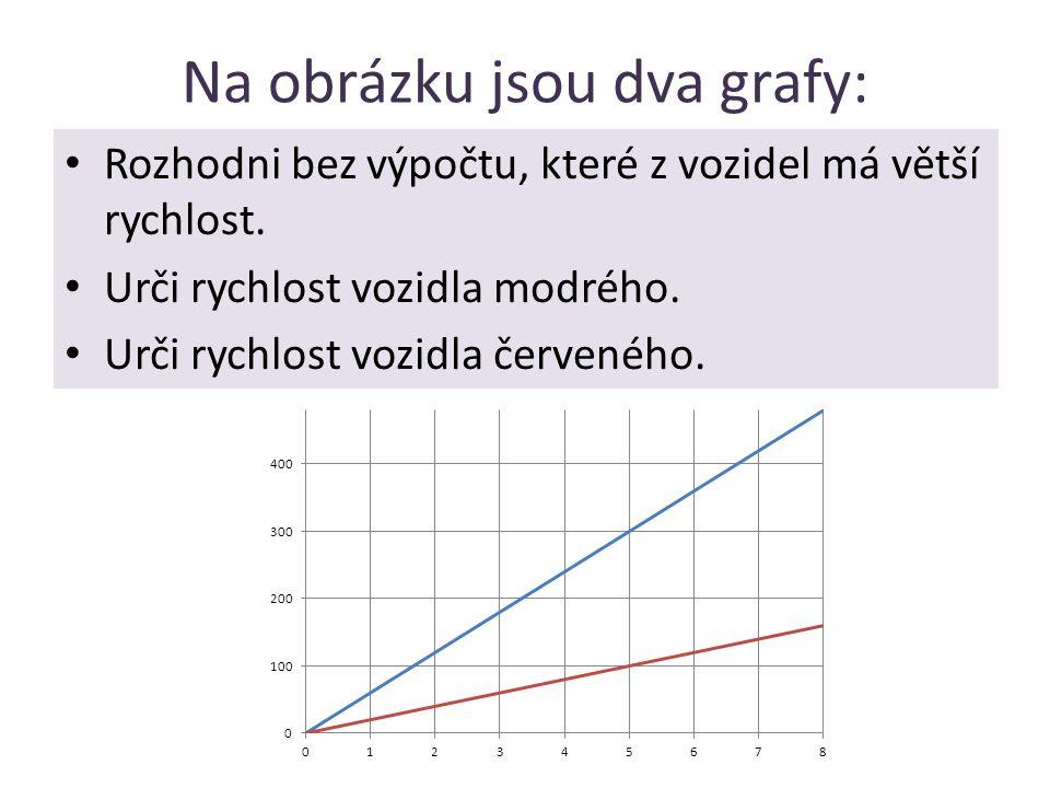 Na obrázku jsou dva grafy: Rozhodni bez výpočtu, které z vozidel má větší rychlost. Urči rychlost vozidla modrého. Urči rychlost vozidla červeného.