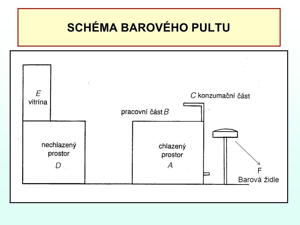 SCHÉMA BAROVÉHO PULTU F Barová židle