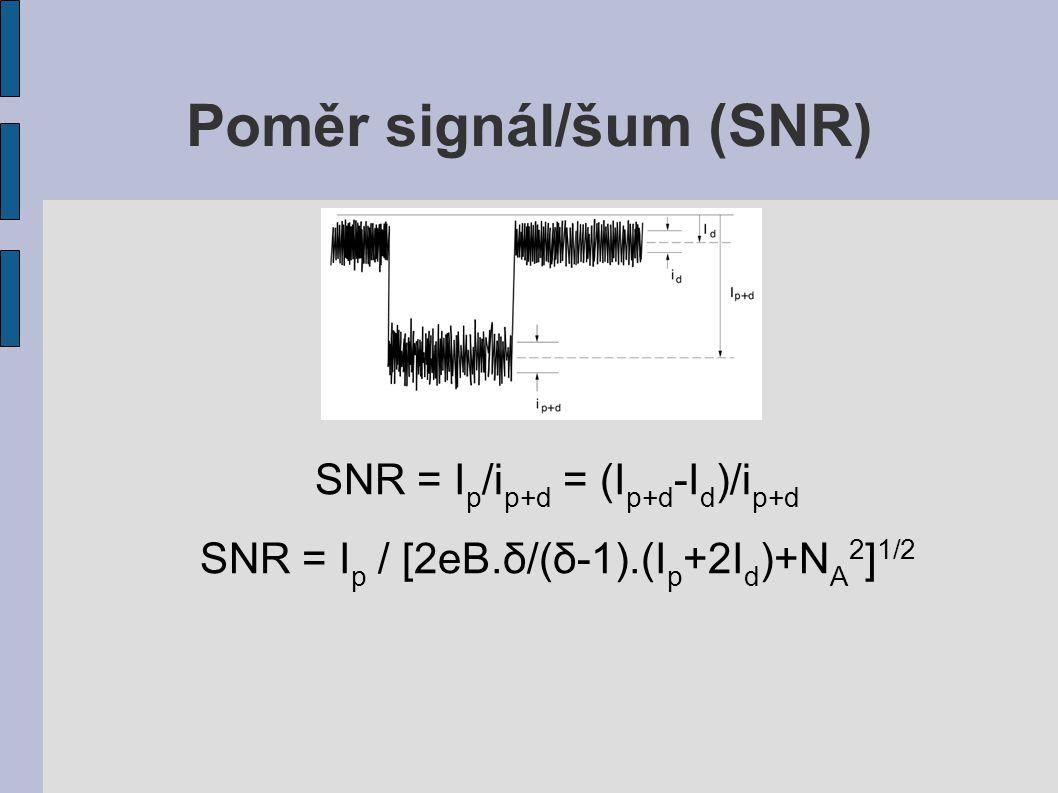 Poměr signál/šum (SNR) SNR = I p /i p+d = (I p+d -I d )/i p+d SNR = I p / [2eB.δ/(δ-1).(I p +2I d )+N A 2 ] 1/2