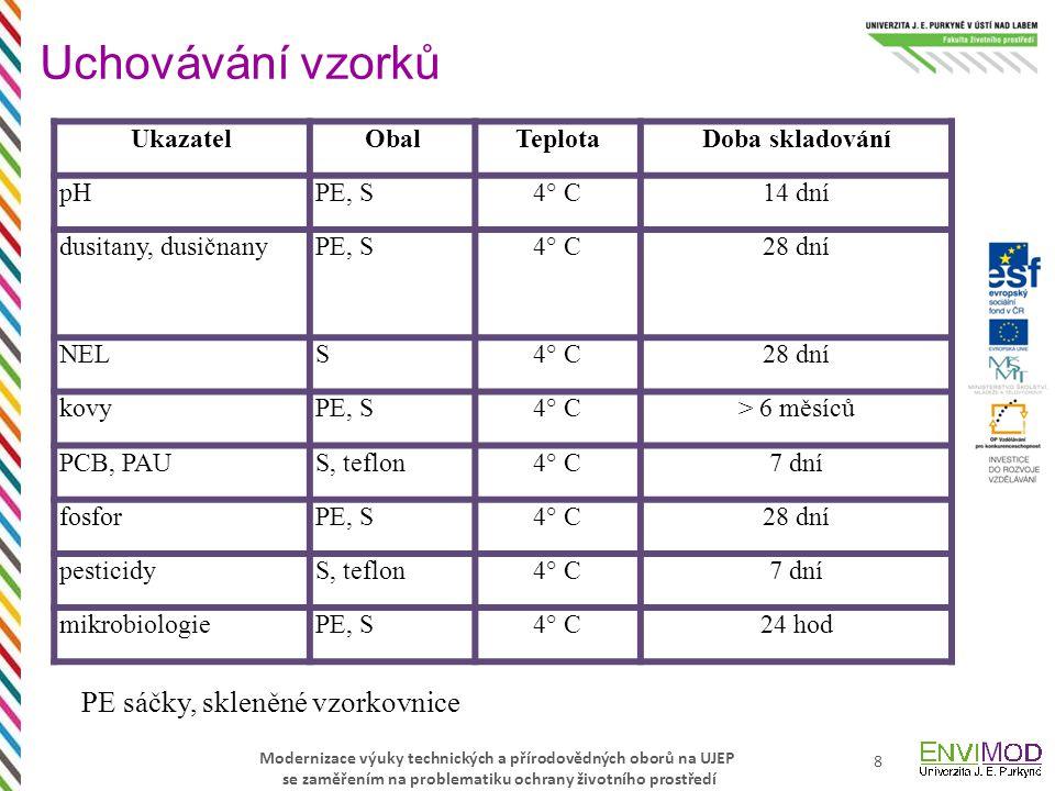 UkazatelObalTeplotaDoba skladování pHPE, S4° C14 dní dusitany, dusičnanyPE, S4° C28 dní NELS4° C28 dní kovyPE, S4° C> 6 měsíců PCB, PAUS, teflon4° C7