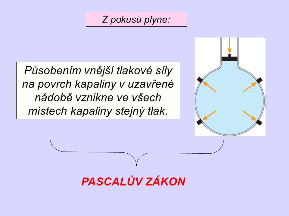 Z pokusů plyne: Působením vnější tlakové síly na povrch kapaliny v uzavřené nádobě vznikne ve všech místech kapaliny stejný tlak. PASCALŮV ZÁKON