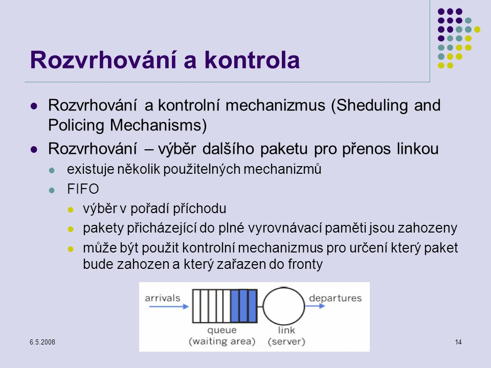 6.5.2008Počítačové sítě14 Rozvrhování a kontrola Rozvrhování a kontrolní mechanizmus (Sheduling and Policing Mechanisms) Rozvrhování – výběr dalšího paketu pro přenos linkou existuje několik použitelných mechanizmů FIFO výběr v pořadí příchodu pakety přicházející do plné vyrovnávací paměti jsou zahozeny může být použit kontrolní mechanizmus pro určení který paket bude zahozen a který zařazen do fronty