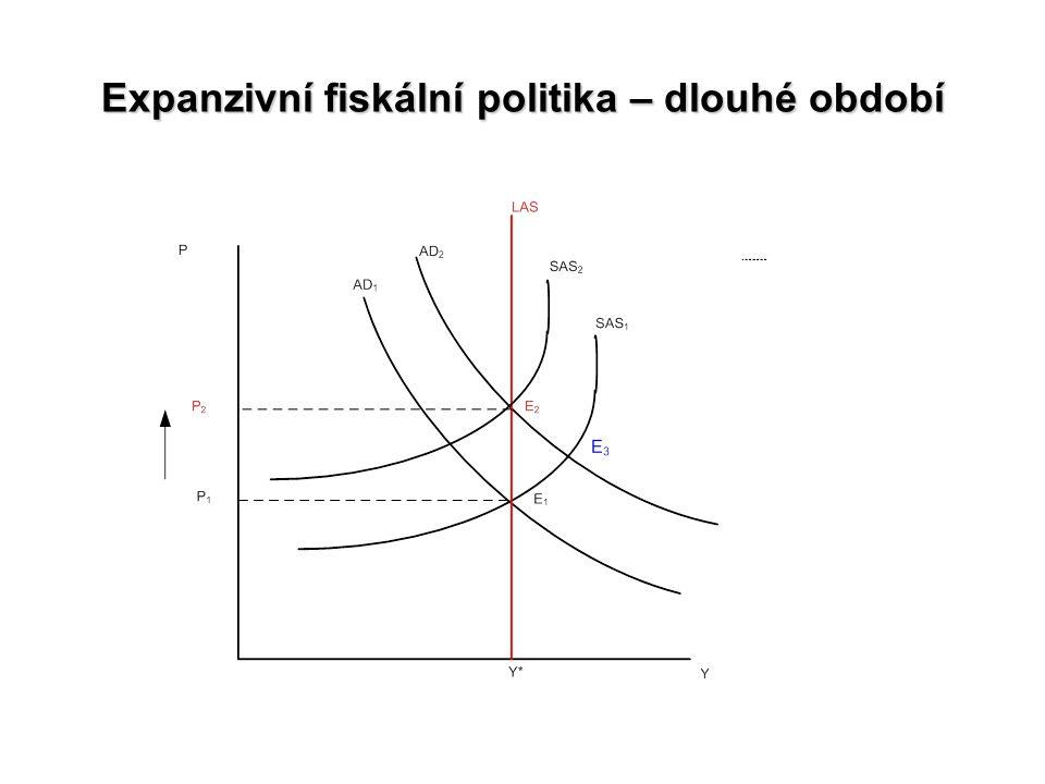 Expanzivní fiskální politika – dlouhé období