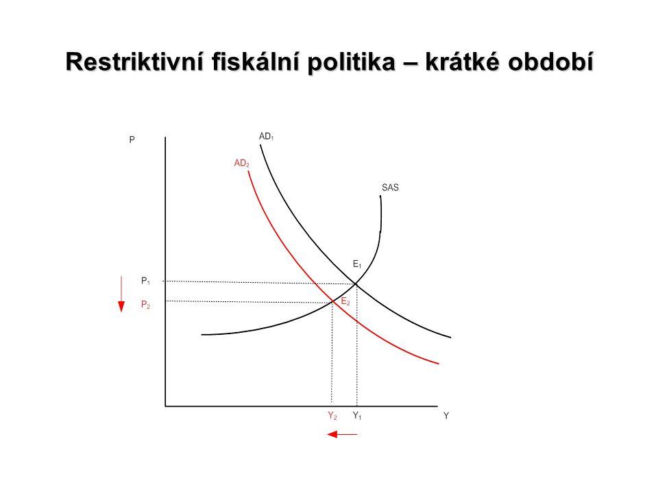 Restriktivní fiskální politika – krátké období