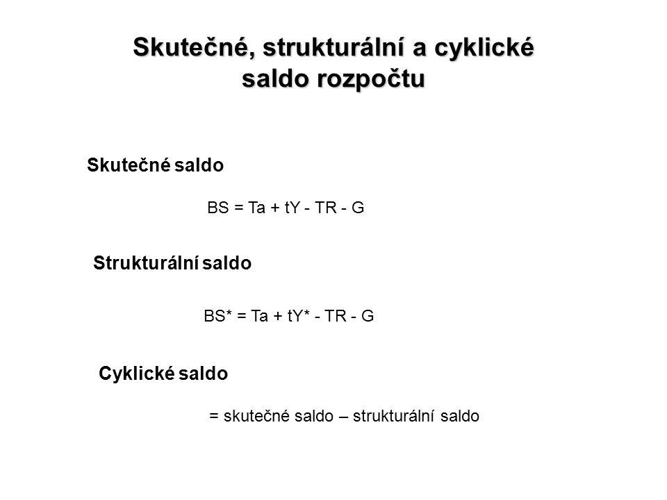 Skutečné, strukturální a cyklické saldo rozpočtu Skutečné saldo BS = Ta + tY - TR - G Strukturální saldo BS* = Ta + tY* - TR - G Cyklické saldo = skut