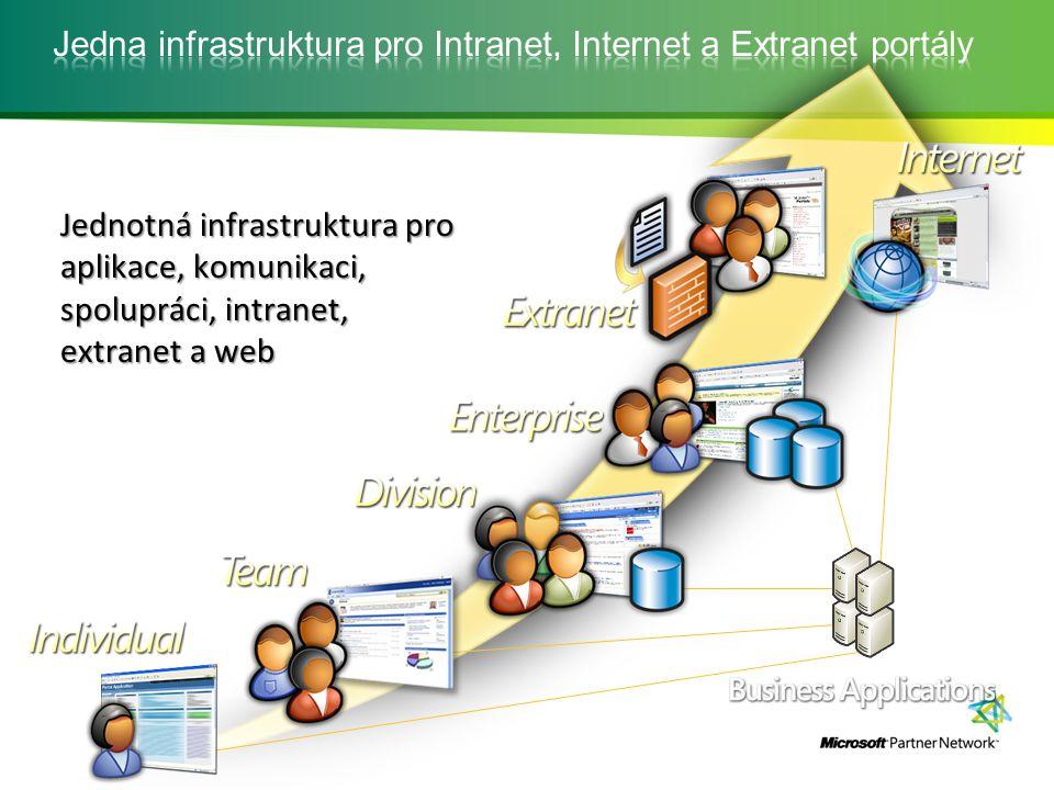 BusinessIntelligence Spolupráce Vyhledávání Portál Formulářové aplikace Platforma služeb Pracovní prostory, Bezpečnost, Správa, Struktura Správa obsahu obsahu Výstupy napříč podnikovými aplikacemi Centrum sestav, KPI, Manažerské tabule, vizualizace dat pomocí Excel Web Services Integrovaná správa dokumentů, centrum záznamů, webové publikování s návazností na politiky a workflow Formulářové aplikace, integrace s podnikovými systémy, podpora SSO Integrované nástroje pro efektivní a rychlé sdílení informací (seznamy typu úkoly, kalendáře …), integrace s aplikacemi Office klient Vyhledávání napříč různými zdroji dat – strukturovaná / nestrukturovaná, vyhledávání v podnikových aplikacích Vytváření škálovatelného a stabilního portálovém řešení s podporou spolupráce a personalizace