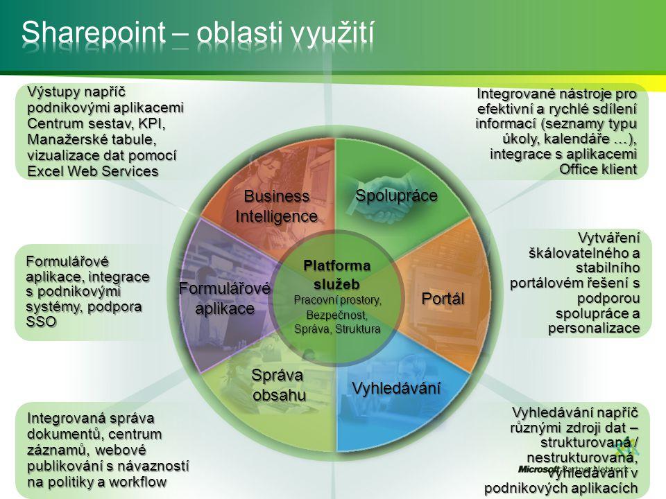 BusinessIntelligence Spolupráce Vyhledávání Portál Formulářové aplikace Platforma služeb Pracovní prostory, Bezpečnost, Správa, Struktura Správa obsah