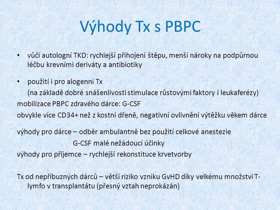 Výhody Tx s PBPC vůči autologní TKD: rychlejší přihojení štěpu, menší nároky na podpůrnou léčbu krevními deriváty a antibiotiky použití i pro alogenní Tx (na základě dobré snášenlivosti stimulace růstovými faktory i leukaferézy) mobilizace PBPC zdravého dárce: G-CSF obvykle více CD34+ než z kostní dřeně, negativní ovlivnění výtěžku věkem dárce výhody pro dárce – odběr ambulantně bez použití celkové anestezie G-CSF malé nežádoucí účinky výhody pro příjemce – rychlejší rekonstituce krvetvorby Tx od nepříbuzných dárců – větší riziko vzniku GvHD díky velkému množství T- lymfo v transplantátu (přesný vztah neprokázán)
