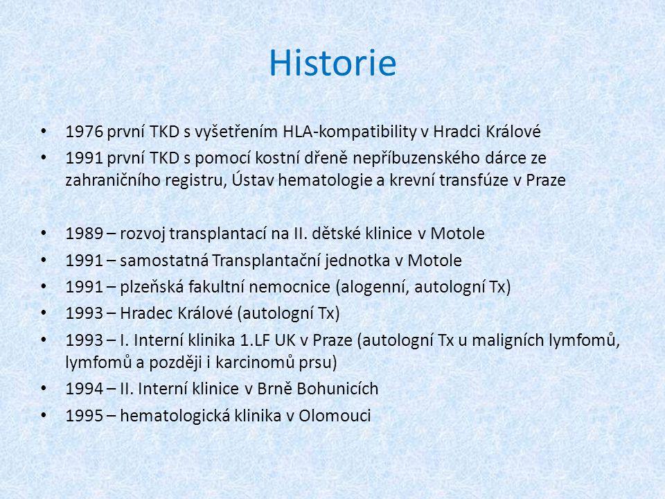 """Klinický průběh po Tx Časné stadium po Tx Vlivem vysoké toxicity přípravného režimu: úplná aplázie hematopoetického a lymfatického systému → intenzivní podpůrná léčba akutní nehematologická toxicita: slizniční záněty a nekrózy různé intenzity venookluzivní nemoc – projev: hepatomegalie, hyperbilirubinémie, trombocytopenie, vzrůst tělesné hmotnosti díky tvorbě edémů časná plicní toxicita """"capillary leak syndrom – poškození endotelu malých cév klinický projev: orgánové nebo generalizované postižení kapilár"""