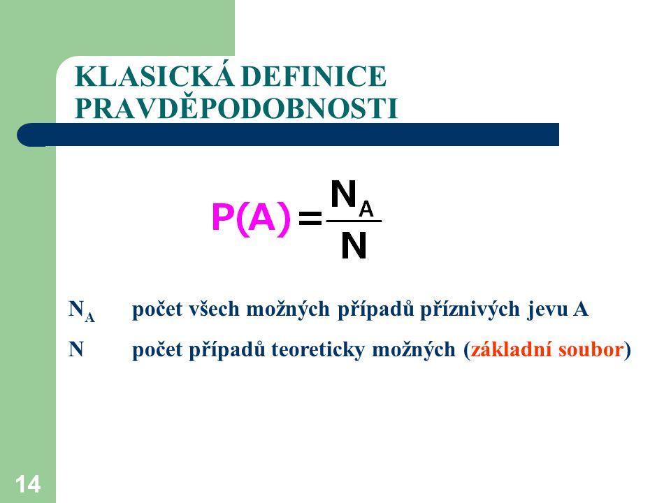14 KLASICKÁ DEFINICE PRAVDĚPODOBNOSTI N A počet všech možných případů příznivých jevu A N počet případů teoreticky možných (základní soubor)