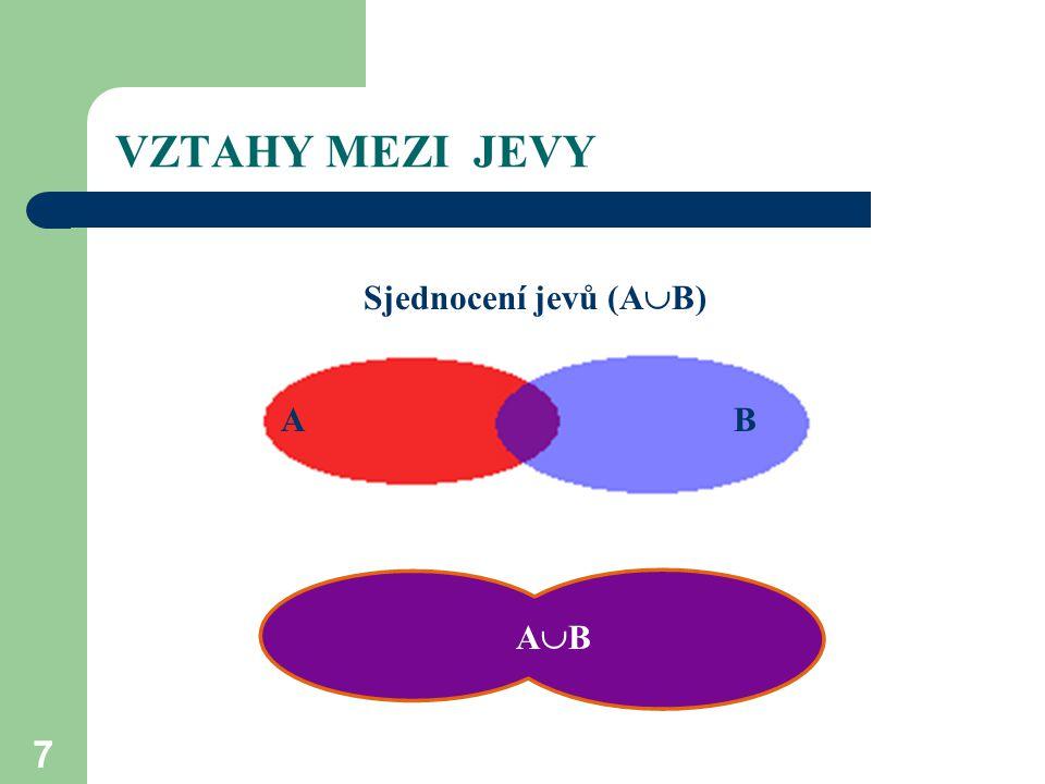 7 VZTAHY MEZI JEVY Sjednocení jevů (A  B) AB AB ABABABAB