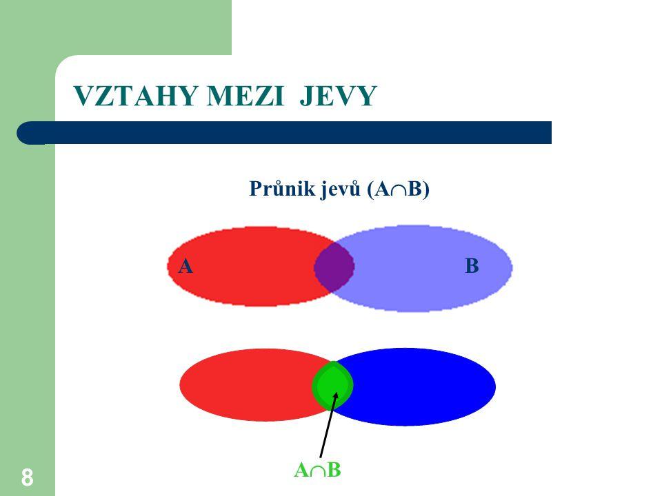 8 VZTAHY MEZI JEVY Průnik jevů (A  B) AB AB ABAB A ABAB