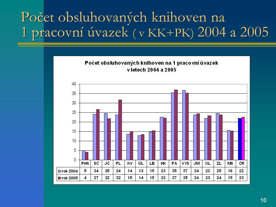 10 Počet obsluhovaných knihoven na 1 pracovní úvazek ( v KK+PK) 2004 a 2005