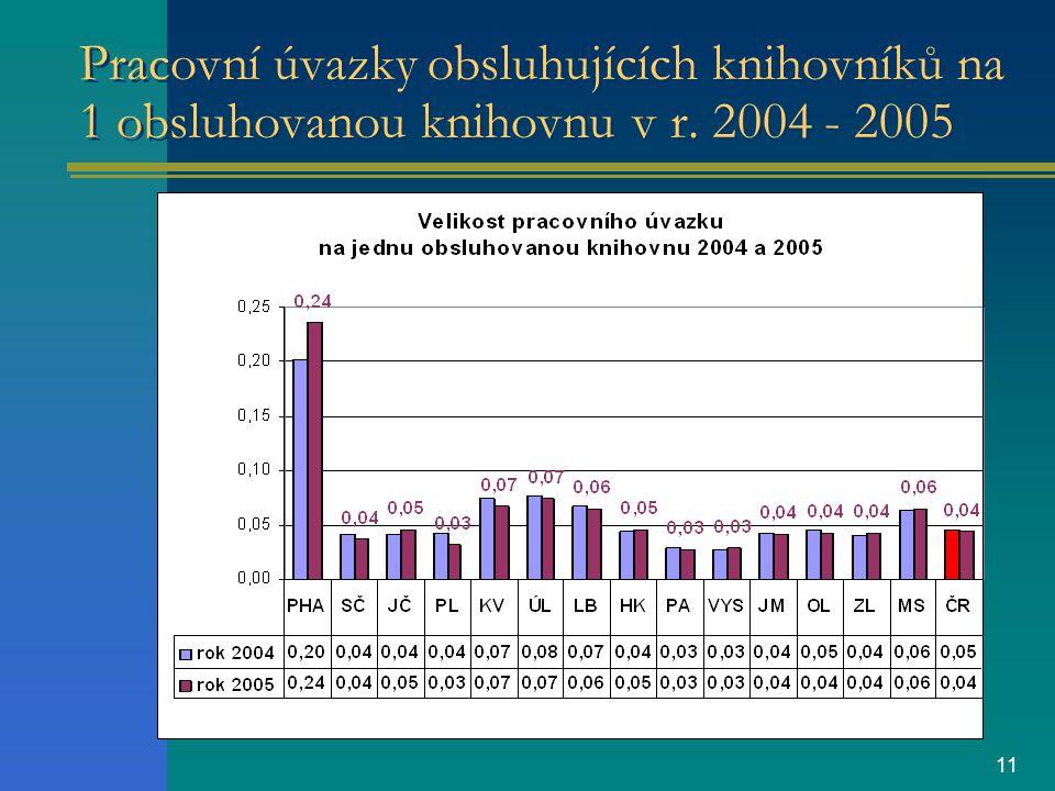 11 Pracovní úvazky obsluhujících knihovníků na 1 obsluhovanou knihovnu v r. 2004 - 2005