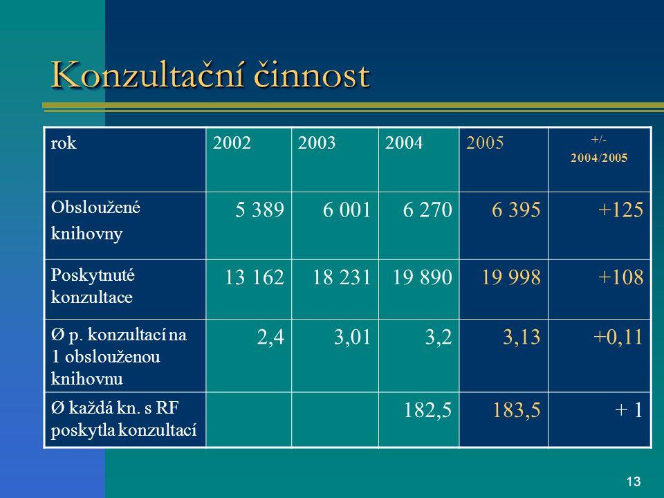 13 Konzultační činnost rok2002200320042005 +/- 2004/2005 Obsloužené knihovny 5 3896 0016 2706 395+125 Poskytnuté konzultace 13 16218 23119 89019 998+108 Ø p.