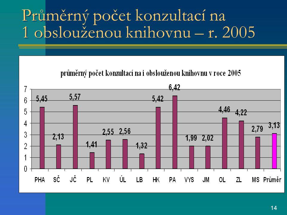 14 Průměrný počet konzultací na 1 obslouženou knihovnu – r. 2005