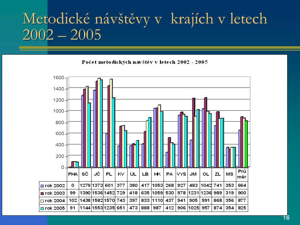 16 Metodické návštěvy v krajích v letech 2002 – 2005