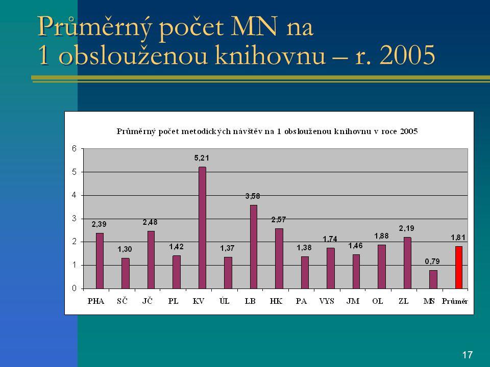17 Průměrný počet MN na 1 obslouženou knihovnu – r. 2005